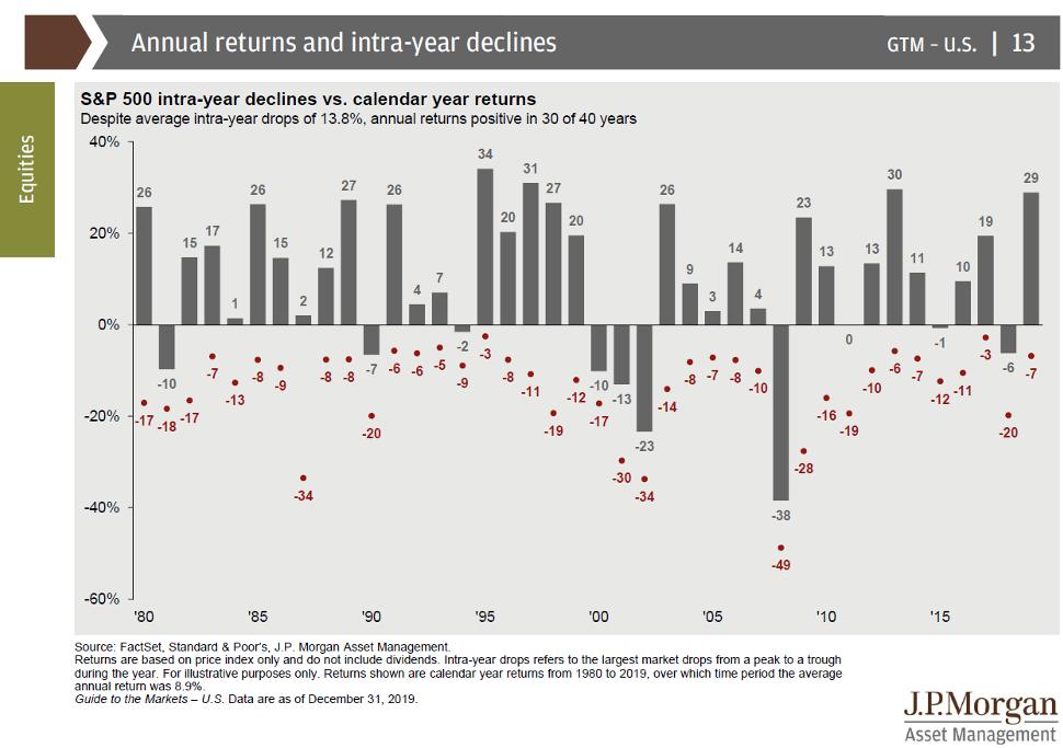 JP Morgan Annual Returns